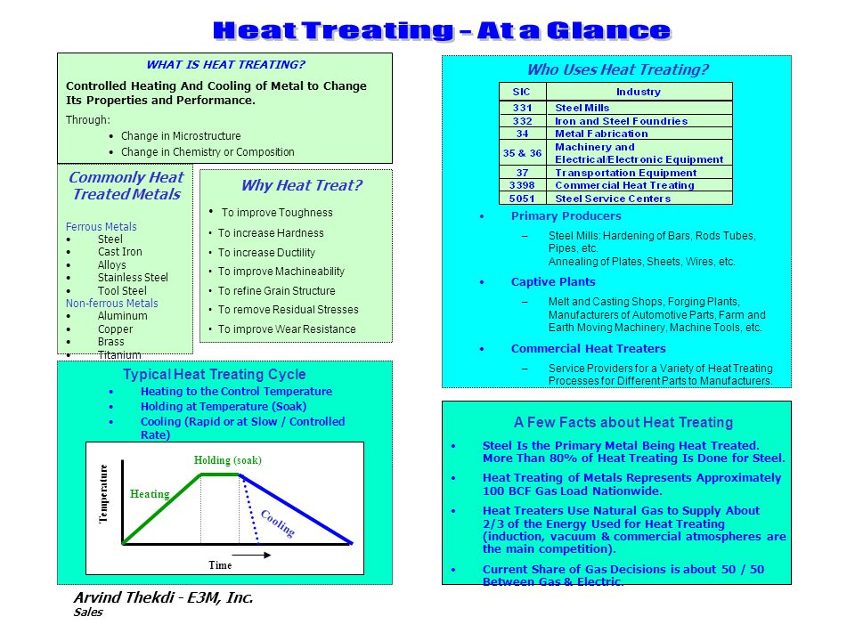 Arvind Thekdi - E3M, Inc. Sales WHAT IS HEAT TREATING? Controlled Heating And Cooling of Metal to Change Its Properties and Performance. Through: Chan