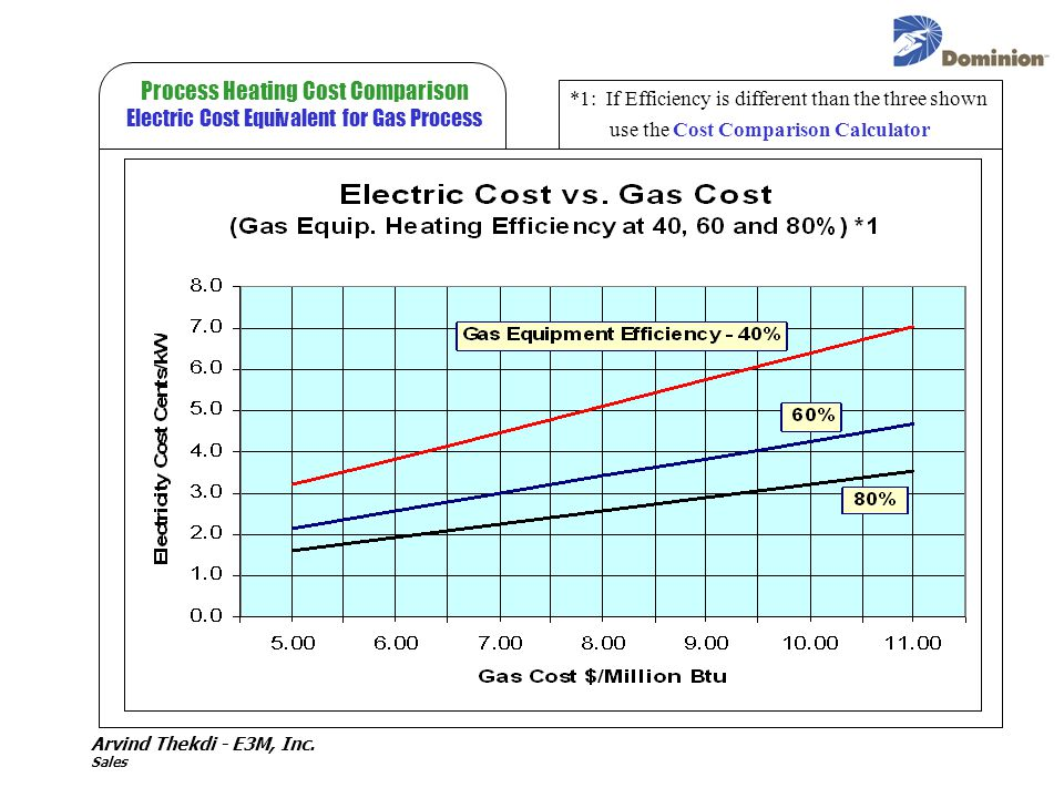 Arvind Thekdi - E3M, Inc. Sales Process Heating Cost Comparison Electric Cost Equivalent for Gas Process *1: If Efficiency is different than the three