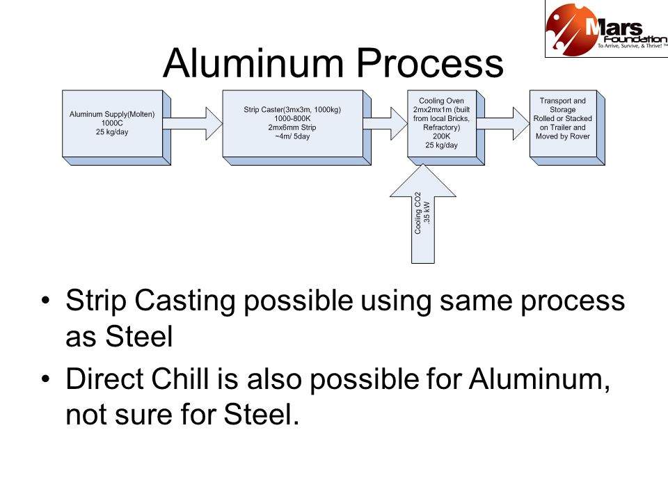 Aluminum Process Strip Casting possible using same process as Steel Direct Chill is also possible for Aluminum, not sure for Steel.
