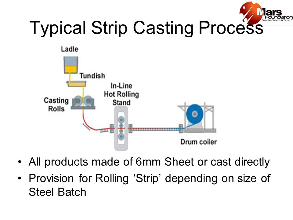 Typical Strip Casting Process All products made of 6mm Sheet or cast directly Provision for Rolling Strip depending on size of Steel Batch