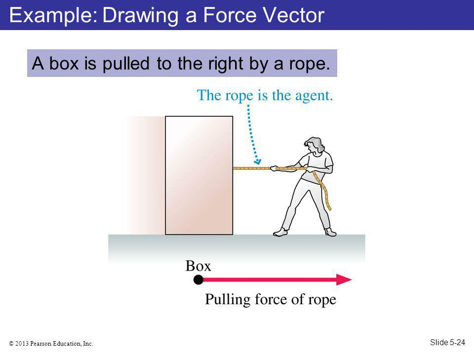 © 2013 Pearson Education, Inc.A box is pulled to the right by a rope.