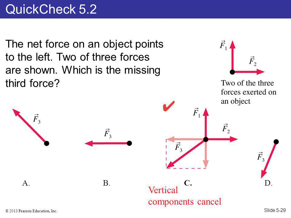 © 2013 Pearson Education, Inc.The net force on an object points to the left.