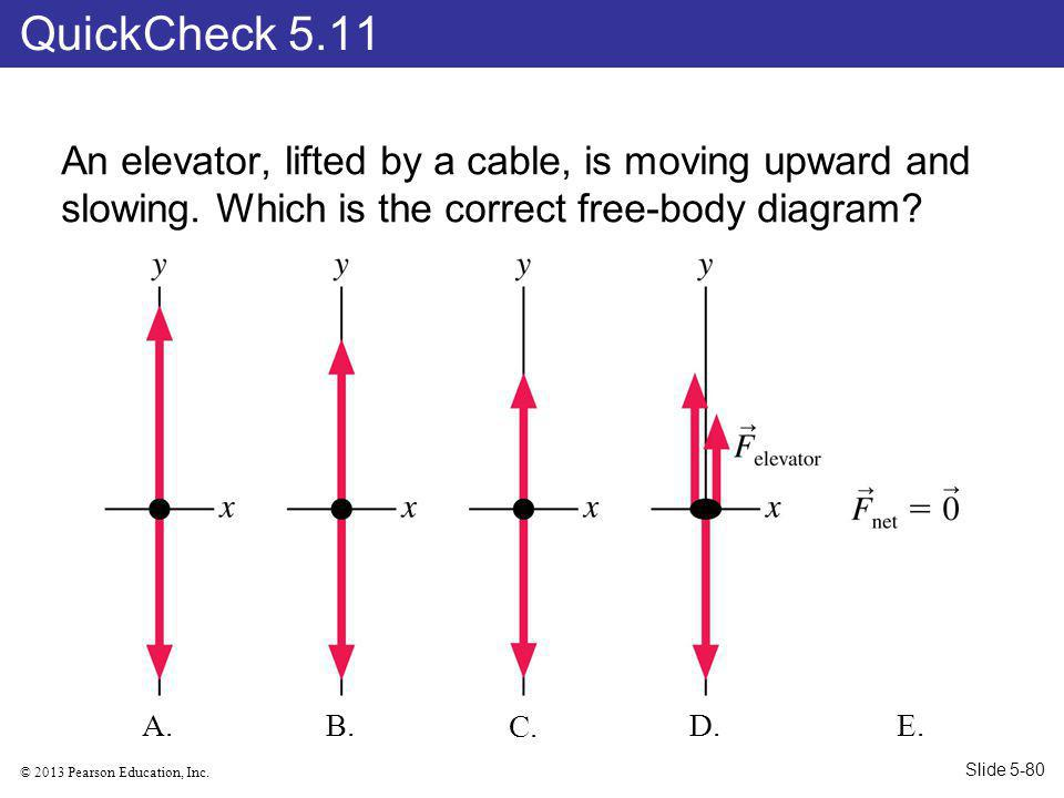 © 2013 Pearson Education, Inc.An elevator, lifted by a cable, is moving upward and slowing.