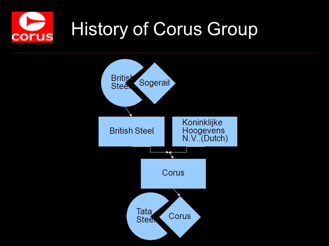 History of Corus Group Koninklijke Hoogevens N.V..(Dutch) Corus British Steel British Steel Sogerail Tata Steel Corus
