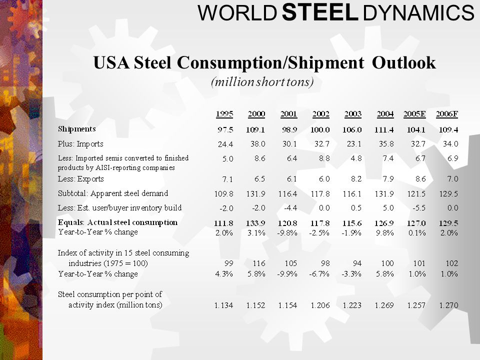WORLD STEEL DYNAMICS USA Steel Consumption/Shipment Outlook (million short tons)