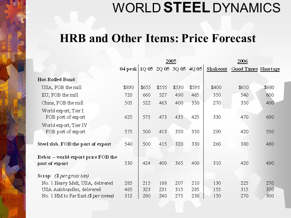 WORLD STEEL DYNAMICS HRB and Other Items: Price Forecast
