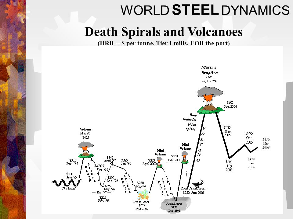 WORLD STEEL DYNAMICS Death Spirals and Volcanoes (HRB -- $ per tonne, Tier I mills, FOB the port) $420 Jan 2006 $450 Mar.
