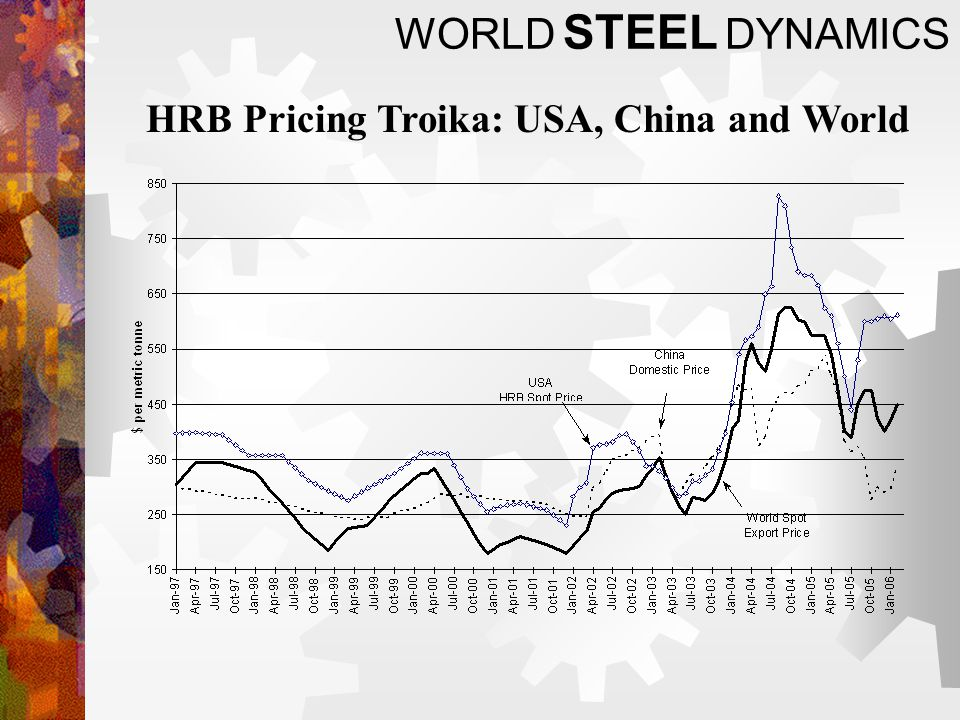 WORLD STEEL DYNAMICS HRB Pricing Troika: USA, China and World