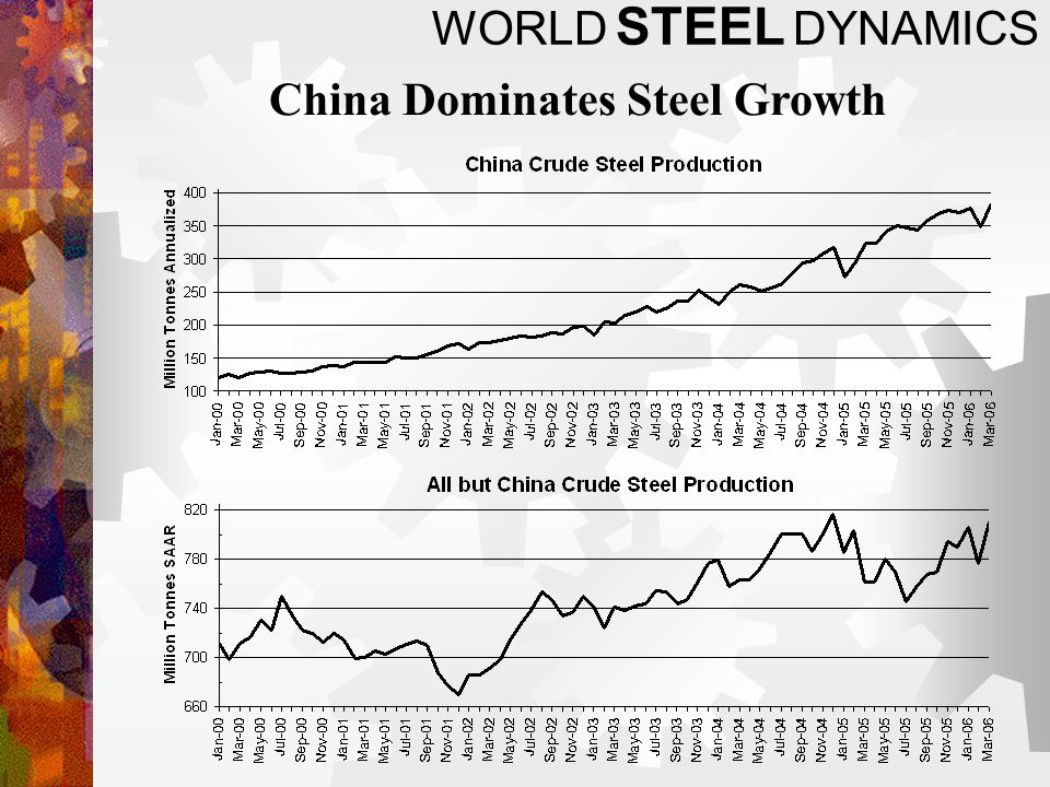 China Dominates Steel Growth WORLD STEEL DYNAMICS