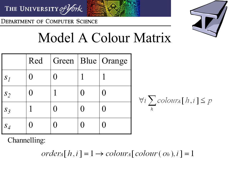 Model A Colour Matrix RedGreenBlueOrange s1s1 0011 s2s2 0100 s3s3 1000 s4s4 0000 Channelling: