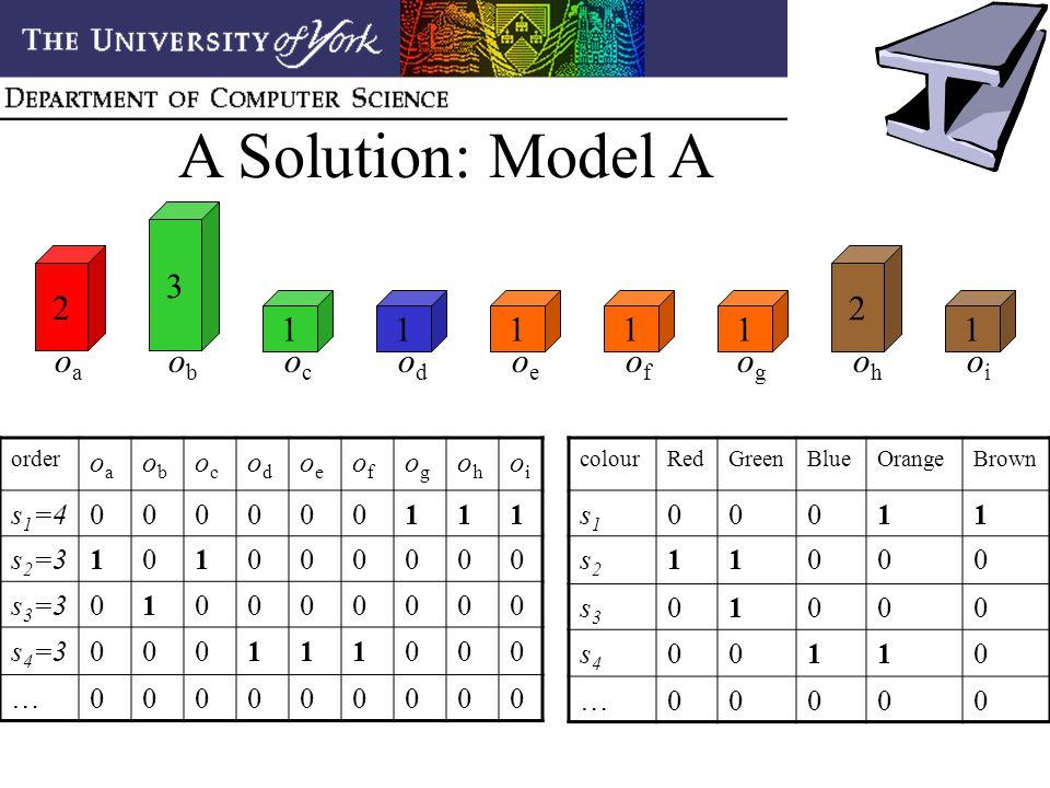 A Solution: Model A 2 3 11111 2 1 oaoa obob ococ odod oeoe ofof ogog ohoh oioi order oaoa obob ococ odod oeoe ofof ogog ohoh oioi s 1 =4000000111 s 2 =3101000000 s 3 =3010000000 s 4 =3000111000 …000000000 colourRedGreenBlueOrangeBrown s1s1 00011 s2s2 11000 s3s3 01000 s4s4 00110 …00000