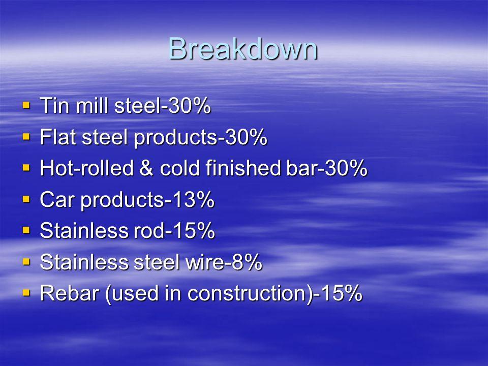 Breakdown Tin mill steel-30% Tin mill steel-30% Flat steel products-30% Flat steel products-30% Hot-rolled & cold finished bar-30% Hot-rolled & cold finished bar-30% Car products-13% Car products-13% Stainless rod-15% Stainless rod-15% Stainless steel wire-8% Stainless steel wire-8% Rebar (used in construction)-15% Rebar (used in construction)-15%