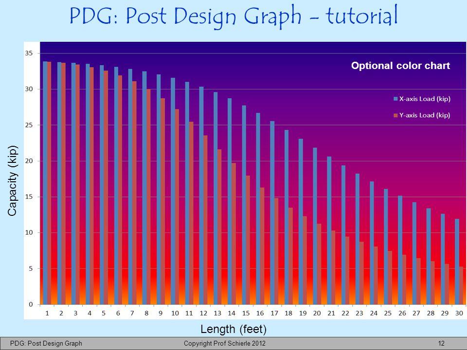 PDG: Post Design Graph Copyright Prof Schierle 2012 12 PDG: Post Design Graph - tutorial Optional color chart Length (feet) Capacity (kip)