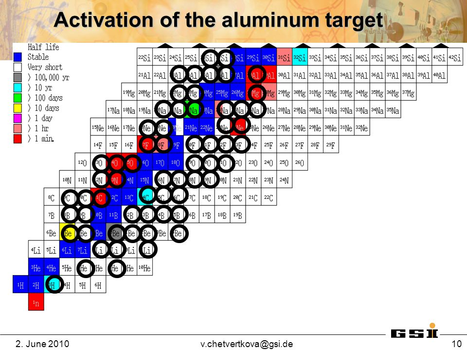 2. June 10 Activation of the aluminum target