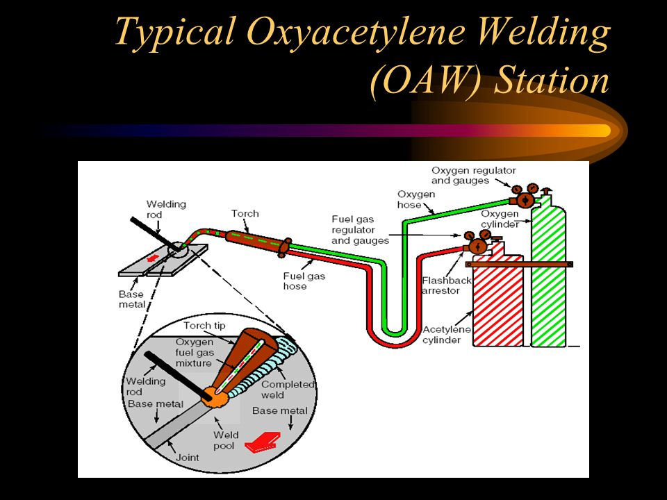 Flame Settings There are three distinct types of oxy-acetylene flames, usually termed: –Neutral –Carburizing (or excess acetylene) –Oxidizing (or excess oxygen ) The type of flame produced depends upon the ratio of oxygen to acetylene in the gas mixture which leaves the torch tip.