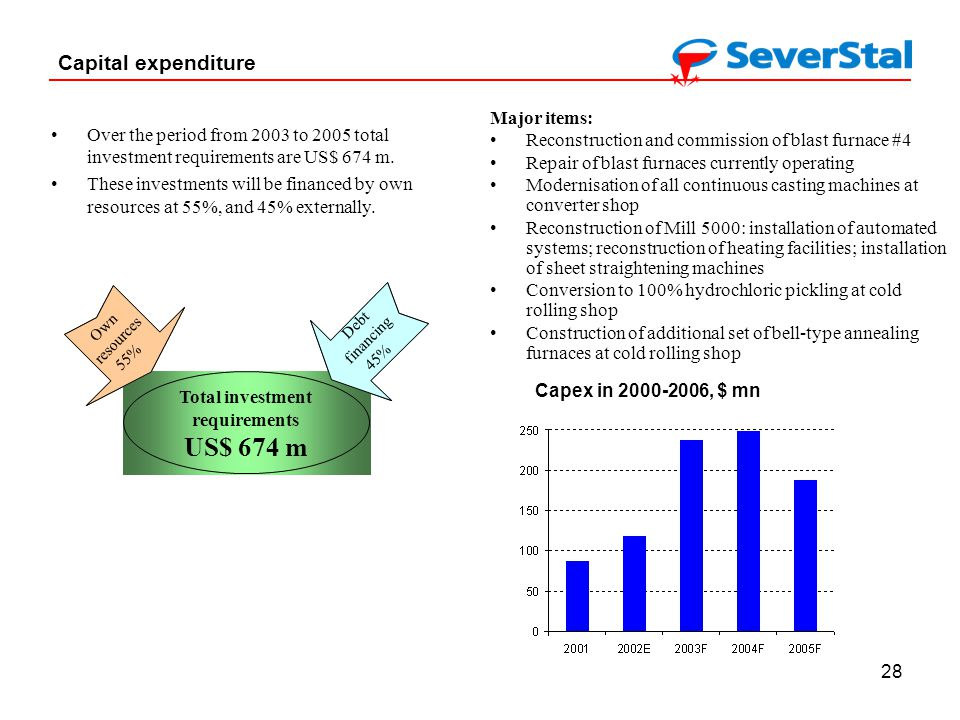 28 Capital expenditure Over the period from 2003 to 2005 total investment requirements are US$ 674 m.