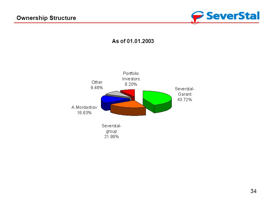 34 Ownership Structure As of 01.01.2003