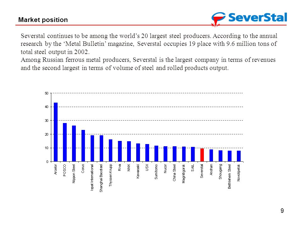 9 Market position Severstal continues to be among the worlds 20 largest steel producers.