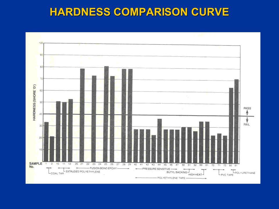 HARDNESS COMPARISON CURVE