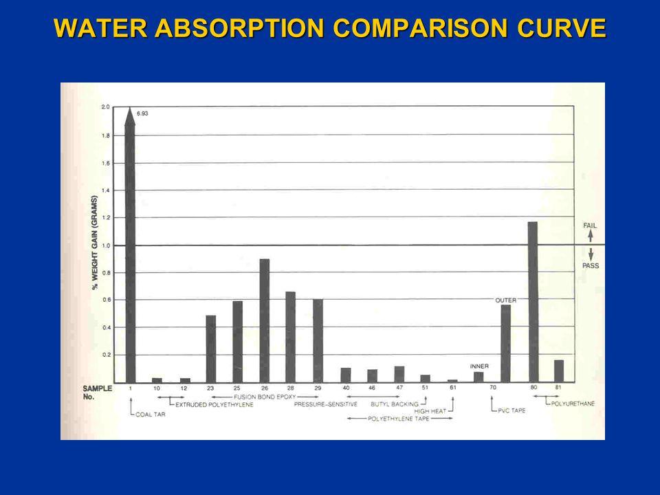 WATER ABSORPTION COMPARISON CURVE