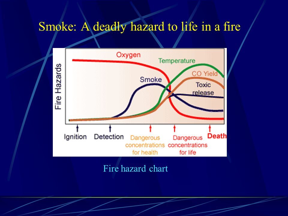 Some measures in Fire Engineering Design to minimize the hazard caused by smoke Active Fire Services Installation Smoke control system- to control the spread of smoke Passive Fire Design Appropriate selection of building lining materials - difficult to ignite - do not release vast quantity of heat and smoke - have low rate of flame spread Fire Safety Management System Fire Safety Manager - to ensure escape routes are known by all occupants and free from obstructions - that fire drills are practiced on a regular basis