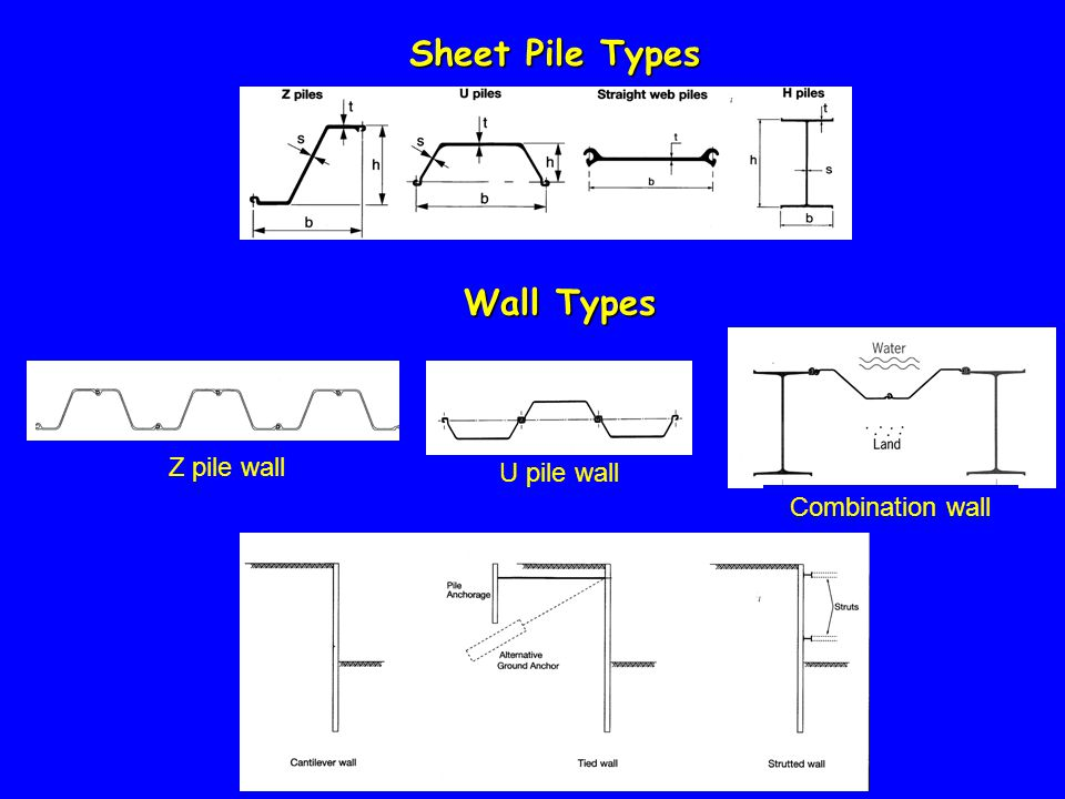 Sheet Pile Types U pile wall Z pile wall Combination wall Wall Types