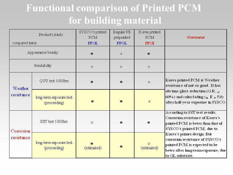 Functional comparison of Printed PCM for building material