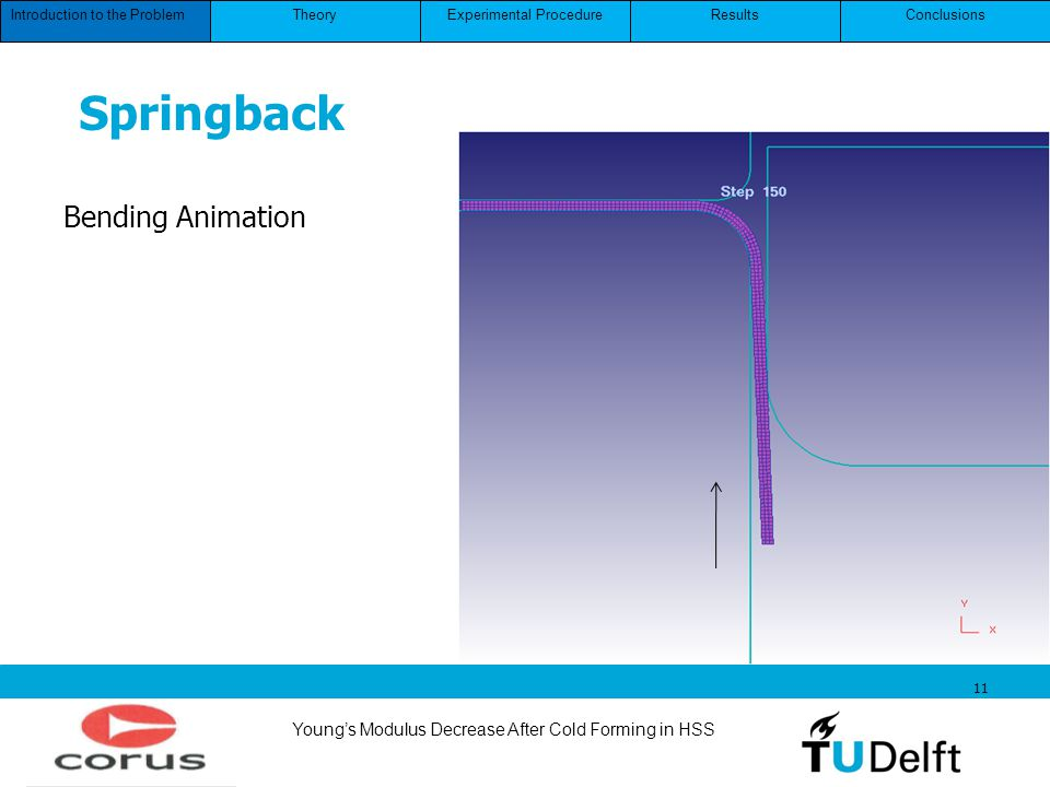 Youngs Modulus Decrease After Cold Forming in HSS 11 Introduction to the ProblemConclusionsResultsExperimental ProcedureTheory Springback Bending Anim