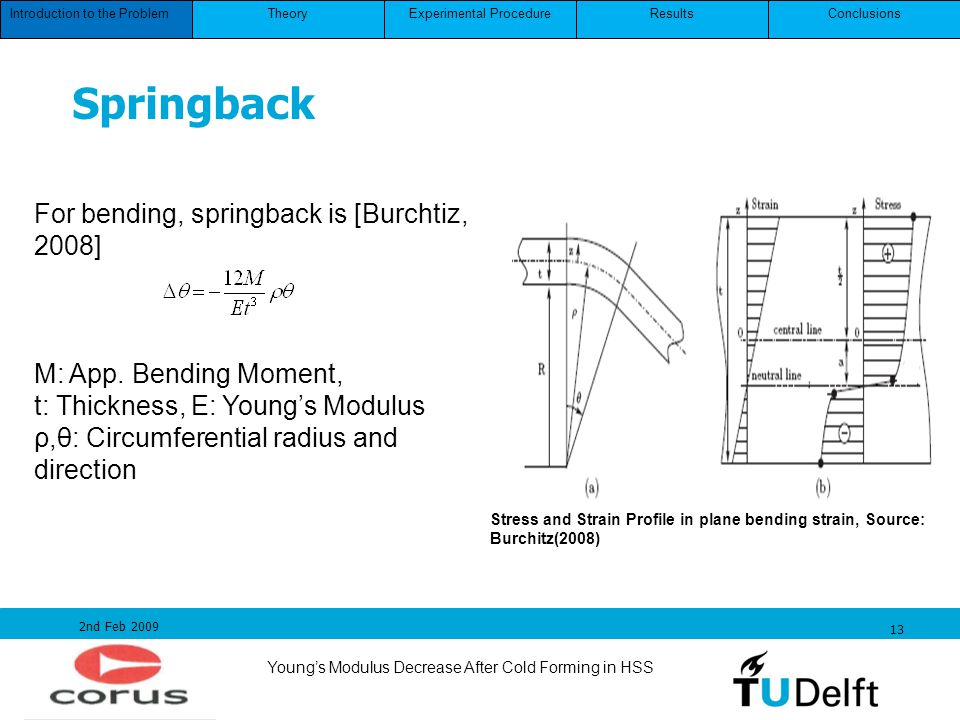 Youngs Modulus Decrease After Cold Forming in HSS 2nd Feb 2009 13 For bending, springback is [Burchtiz, 2008] M: App. Bending Moment, t: Thickness, E: