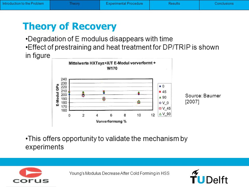 Youngs Modulus Decrease After Cold Forming in HSS Introduction to the ProblemConclusionsResultsExperimental ProcedureTheory Theory of Recovery Source: