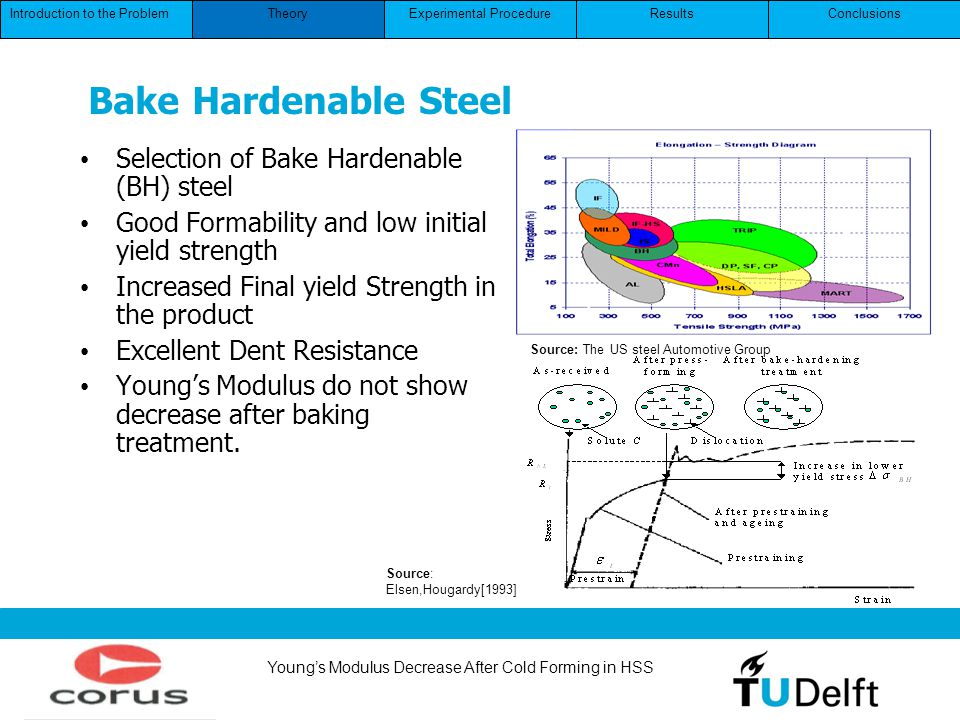 Youngs Modulus Decrease After Cold Forming in HSS Selection of Bake Hardenable (BH) steel Good Formability and low initial yield strength Increased Fi