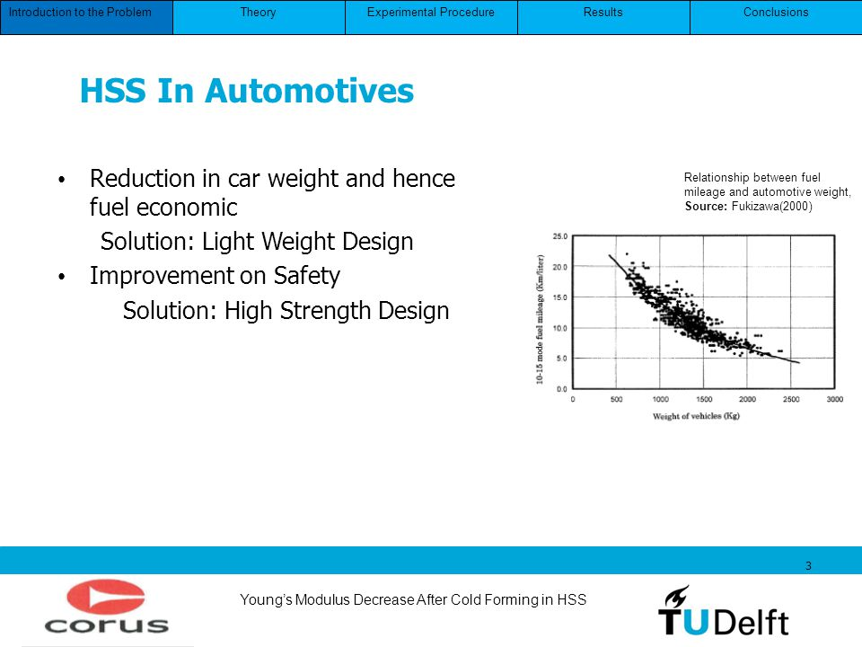 Youngs Modulus Decrease After Cold Forming in HSS 3 HSS In Automotives Relationship between fuel mileage and automotive weight, Source: Fukizawa(2000)