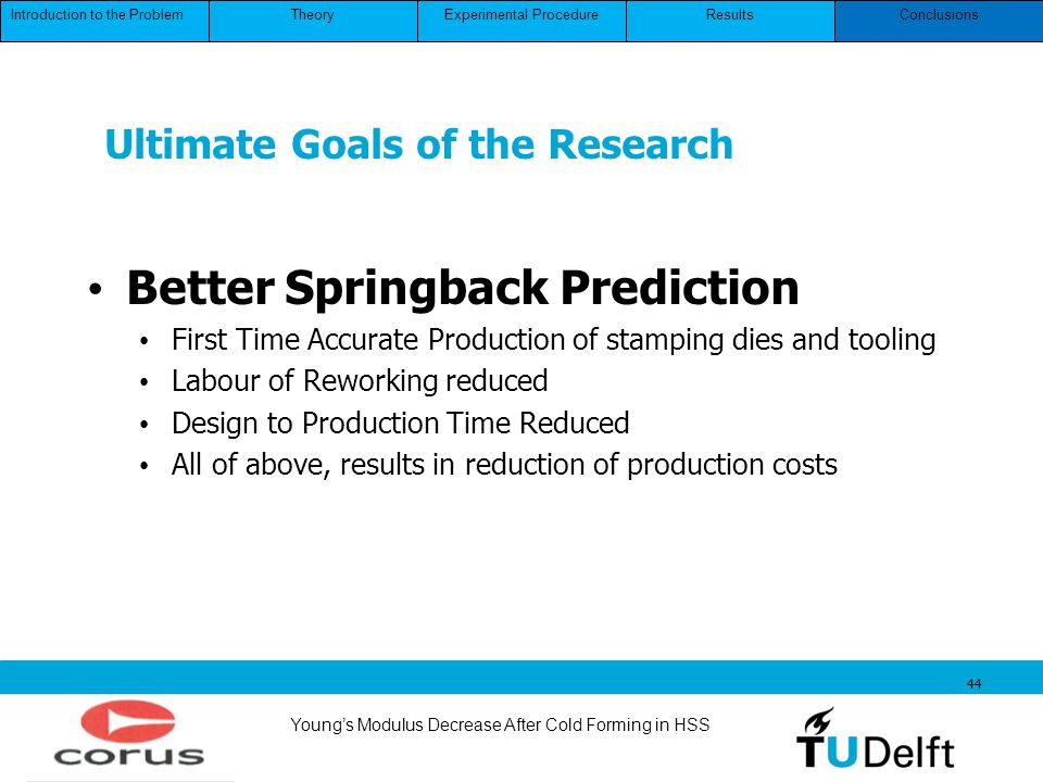 Youngs Modulus Decrease After Cold Forming in HSS 44 Ultimate Goals of the Research Better Springback Prediction First Time Accurate Production of sta