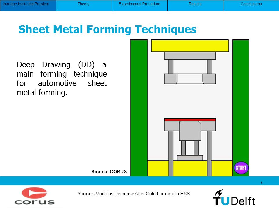 Youngs Modulus Decrease After Cold Forming in HSS 6 Source: CORUS Deep Drawing (DD) a main forming technique for automotive sheet metal forming. Intro