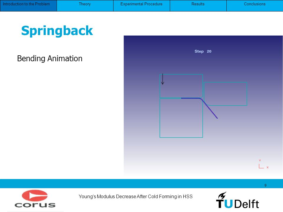 Youngs Modulus Decrease After Cold Forming in HSS 9 Introduction to the ProblemConclusionsResultsExperimental ProcedureTheory Springback Bending Anima