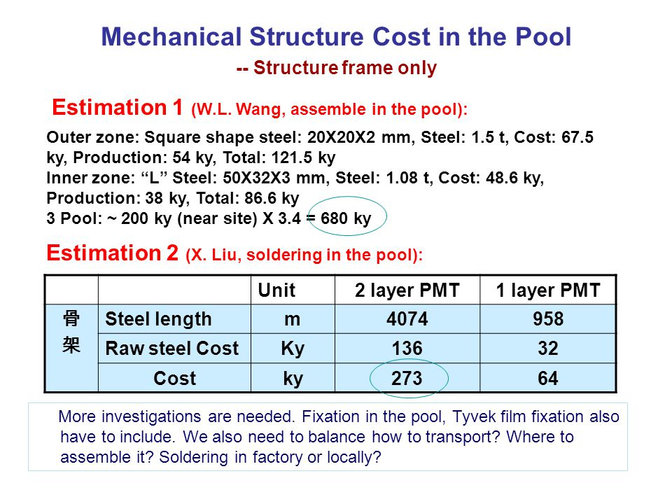 Mechanical Structure Cost in the Pool -- Structure frame only Unit2 layer PMT1 layer PMT Steel lengthm4074958 Raw steel CostKy13632 Costky27364 Outer zone: Square shape steel: 20X20X2 mm, Steel: 1.5 t, Cost: 67.5 ky, Production: 54 ky, Total: 121.5 ky Inner zone: L Steel: 50X32X3 mm, Steel: 1.08 t, Cost: 48.6 ky, Production: 38 ky, Total: 86.6 ky 3 Pool: ~ 200 ky (near site) X 3.4 = 680 ky Estimation 1 (W.L.
