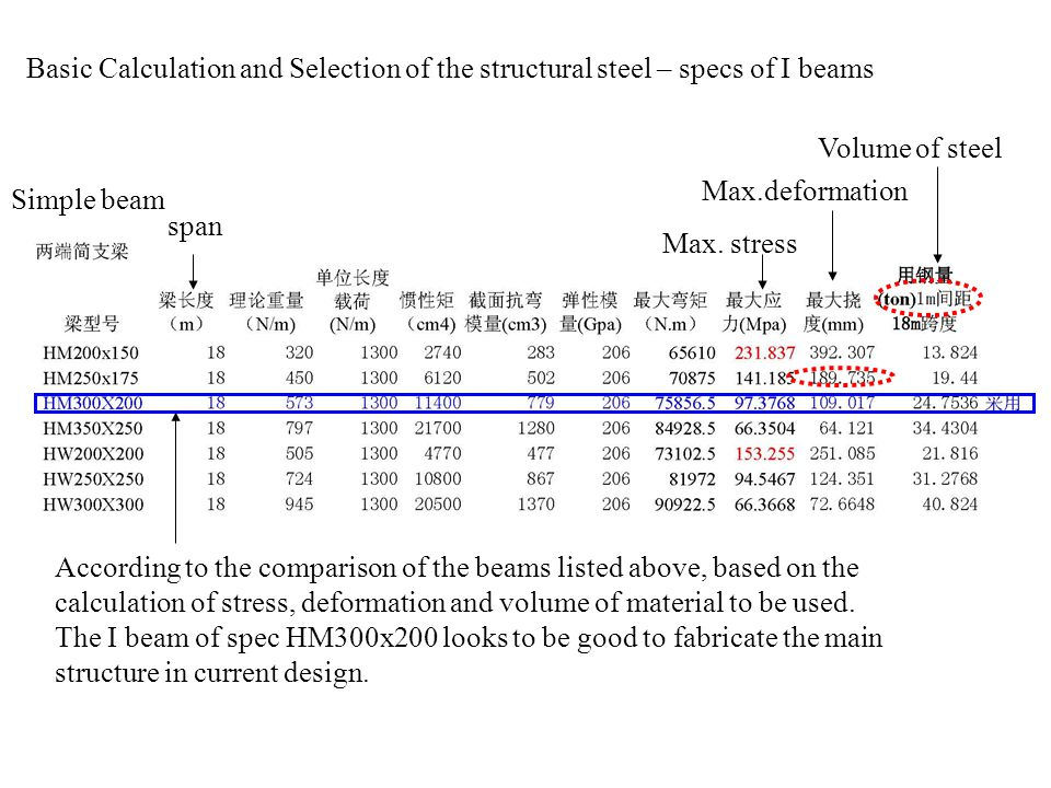 Basic Calculation and Selection of the structural steel – specs of I beams Max.deformation Max.