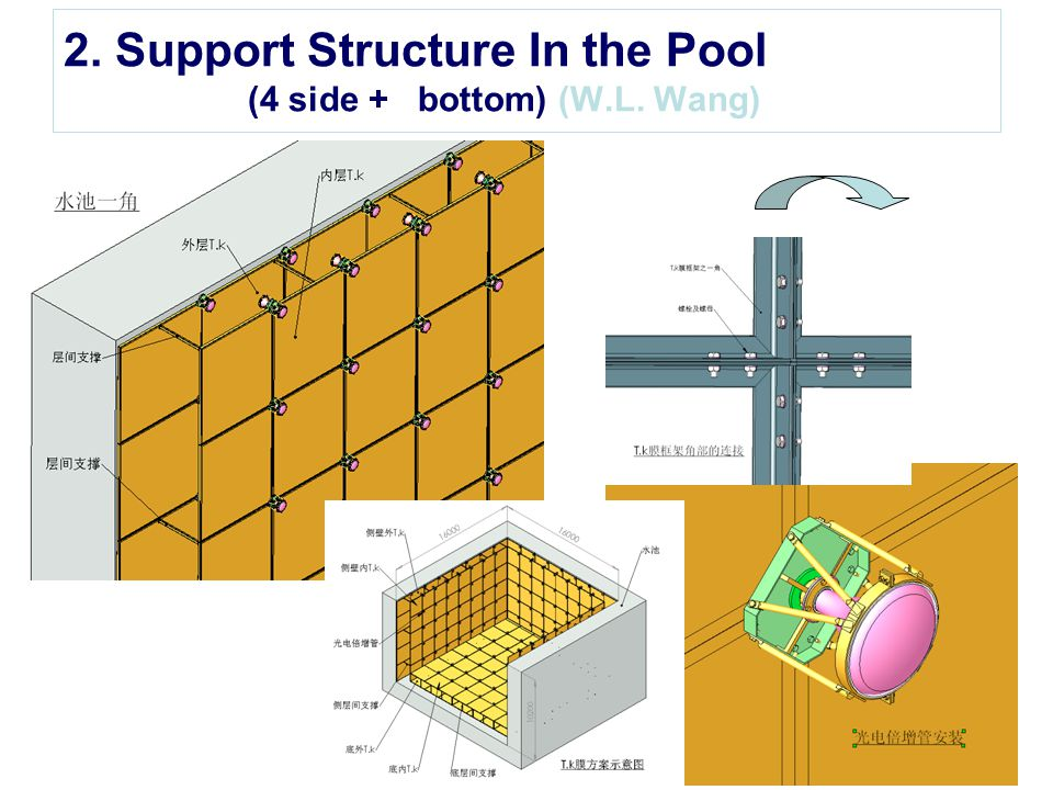 2. Support Structure In the Pool (4 side + bottom) (W.L. Wang)