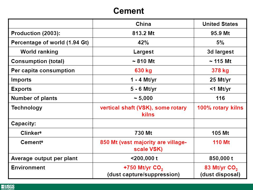 Cement ChinaUnited States Production (2003):813.2 Mt95.9 Mt Percentage of world (1.94 Gt)42%5% World rankingLargest3d largest Consumption (total)~ 810 Mt~ 115 Mt Per capita consumption630 kg378 kg Imports1 - 4 Mt/yr25 Mt/yr Exports5 - 6 Mt/yr<1 Mt/yr Number of plants~ 5,000116 Technologyvertical shaft (VSK), some rotary kilns 100% rotary kilns Capacity: Clinker e 730 Mt105 Mt Cement e 850 Mt (vast majority are village- scale VSK) 110 Mt Average output per plant <200,000 t 850,000 t Environment+750 Mt/yr CO 2 (dust capture/suppression) 83 Mt/yr CO 2 (dust disposal)