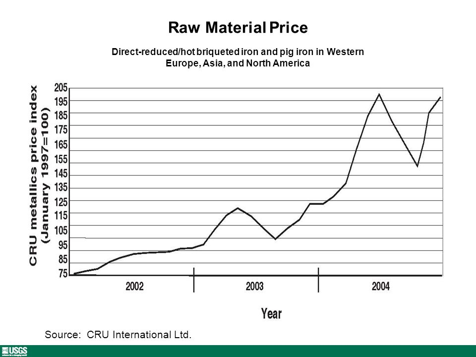 Raw Material Price Source: CRU International Ltd.