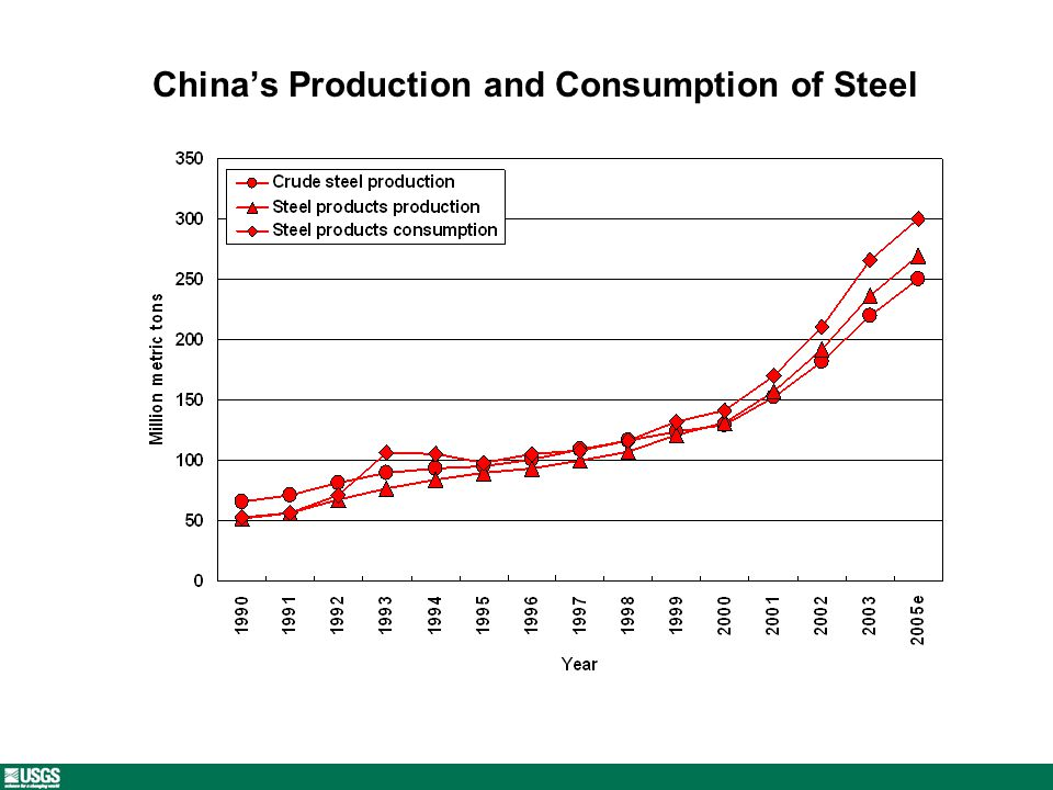 Chinas Production and Consumption of Steel