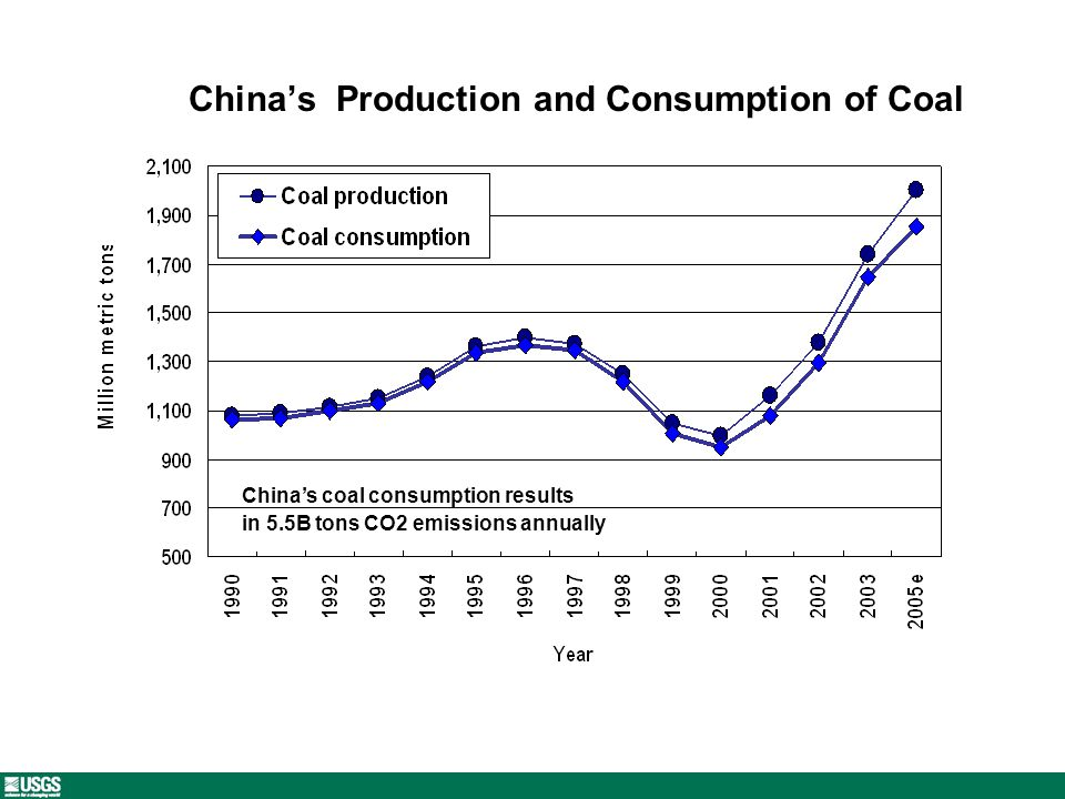 Chinas Production and Consumption of Coal Chinas coal consumption results in 5.5B tons CO2 emissions annually