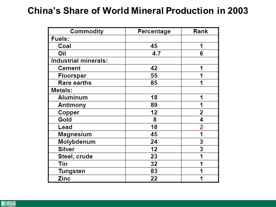 Chinas Share of World Mineral Production in 2003 Commodity Percentage Rank Fuels: Coal 45 1 Oil 4.7 6 Industrial minerals: Cement 42 1 Fluorspar 55 1 Rare earths 85 1 Metals: Aluminum 18 1 Antimony 89 1 Copper 12 2 Gold 8 4 Lead 18 2 Magnesium 45 1 Molybdenum 24 3 Silver 12 3 Steel, crude 23 1 Tin 32 1 Tungsten 83 1 Zinc 22 1