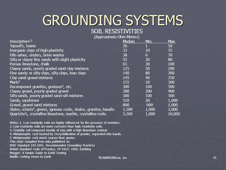 TEAMWORKnet, Inc.15 GROUNDING SYSTEMS SOIL RESISTIVITIES (Approximate Ohm-Meters) Description 1,2 MedianMin. Max. Topsoil's, loams 26 1 50 Inorganic c