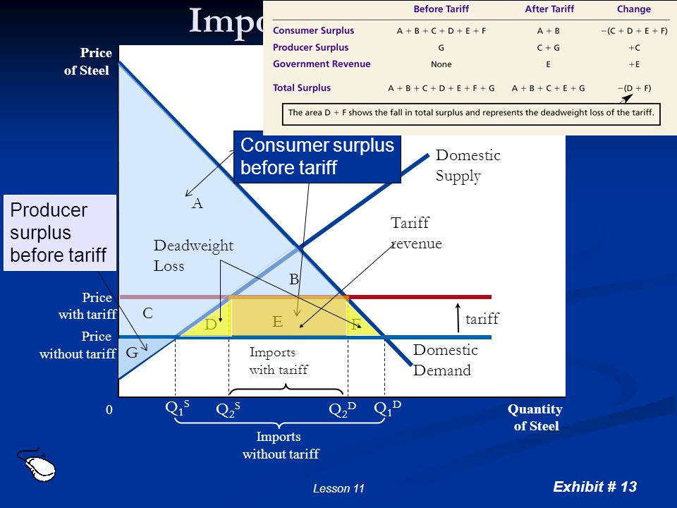 Exhibit # 13 Lesson 11 Imposing a tariff Price of Steel 0 Quantity of Steel Domestic supply Domestic demand Price with tariff Tariff Imports without t