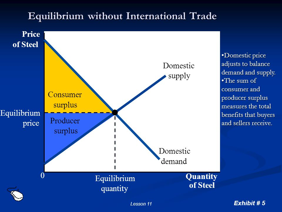 Exhibit # 5 Lesson 11 Equilibrium without International Trade Consumer surplus Producer surplus Price of Steel 0 Quantity of Steel Domestic supply Dom