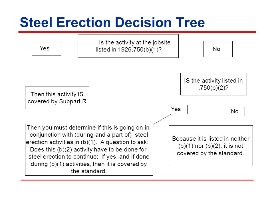 Steel Erection Decision Tree Is the activity at the jobsite listed in 1926.750(b)(1)? Yes No IS the activity listed in.750(b)(2)? Then this activity I