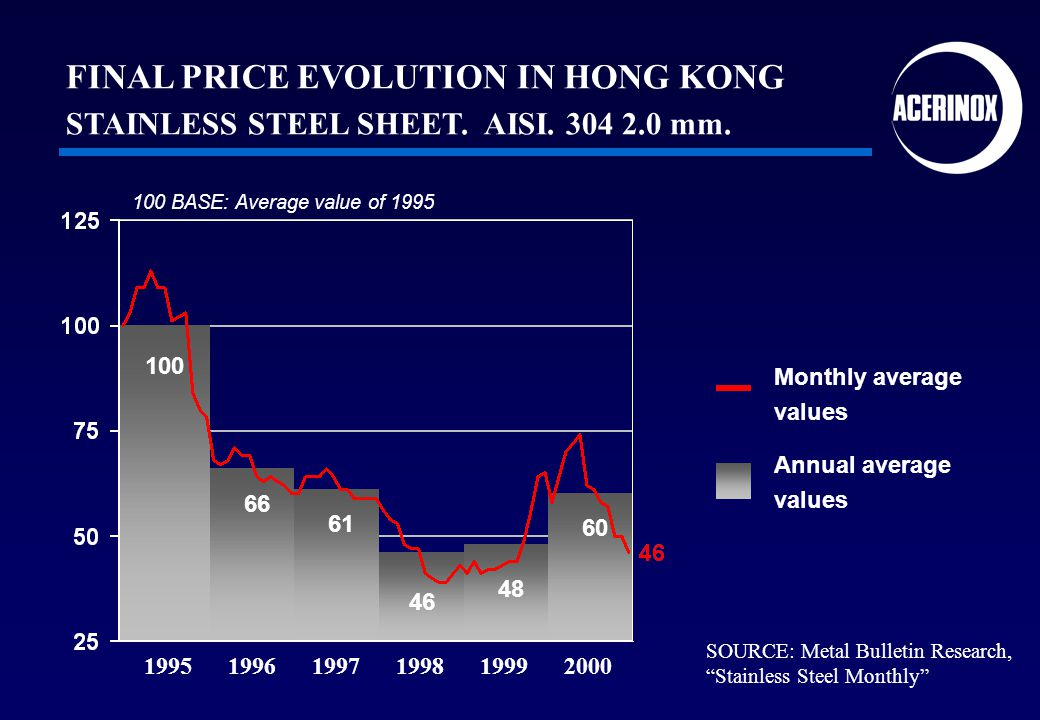 1995 1996 1997 1998 1999 2000 60 48 46 61 66 100 100 BASE: Average value of 1995 SOURCE: Metal Bulletin Research, Stainless Steel Monthly Annual average values Monthly average values FINAL PRICE EVOLUTION IN HONG KONG STAINLESS STEEL SHEET.