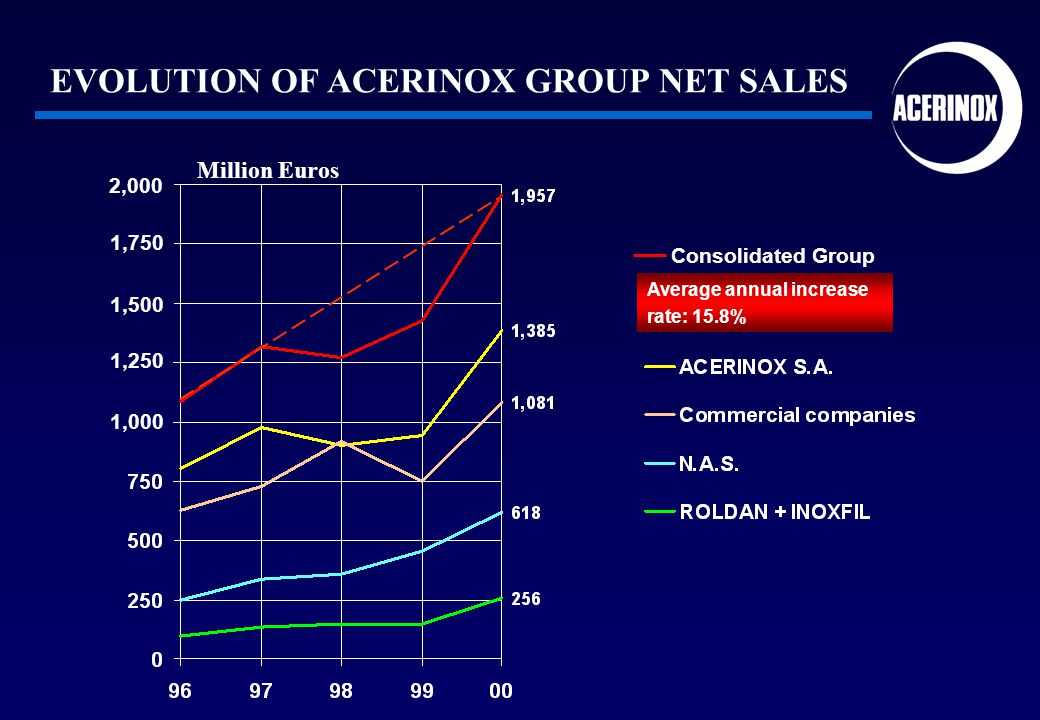 Million Euros Average annual increase rate: 15.8% Consolidated Group EVOLUTION OF ACERINOX GROUP NET SALES 2,000 1,750 1,500 1,250 1,000