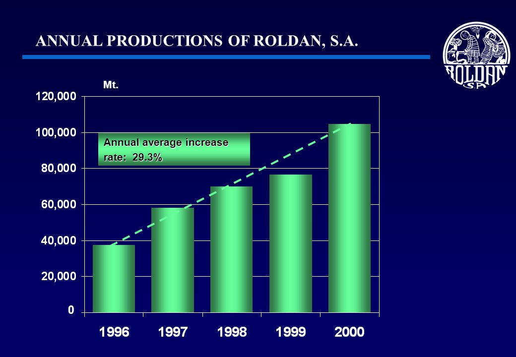 ANNUAL PRODUCTIONS OF ROLDAN, S.A. Annual average increase rate: 29.3% 0 Mt.